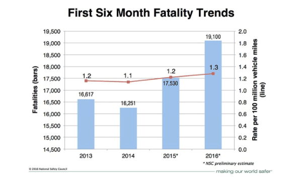 traffic deaths trend 2016 january - june