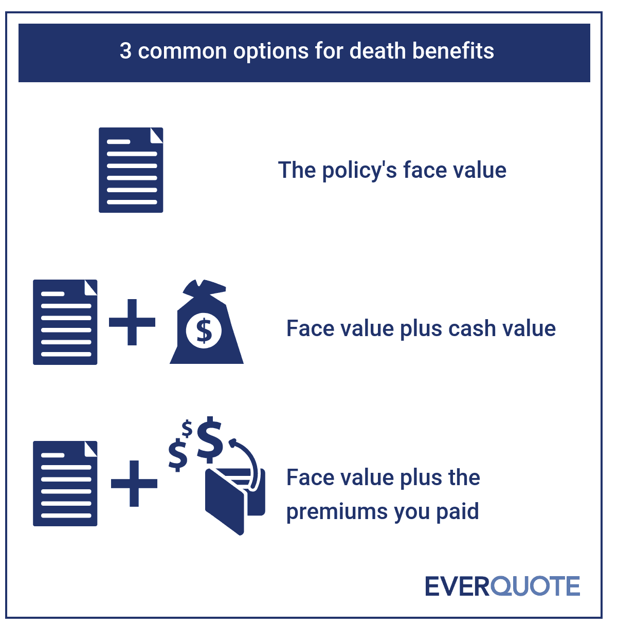Cash value and death benefit options for life insurance