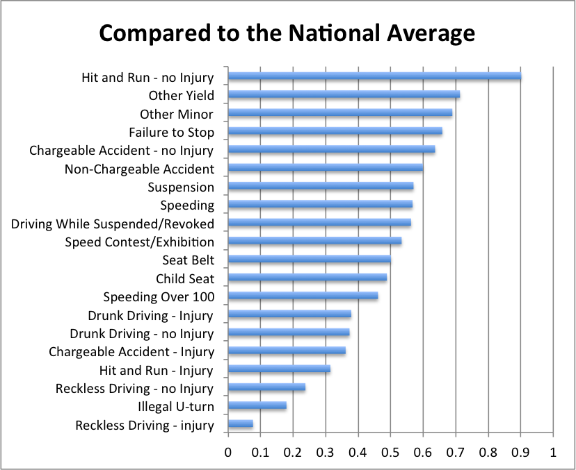 Illinois traffic violations compare to the nation