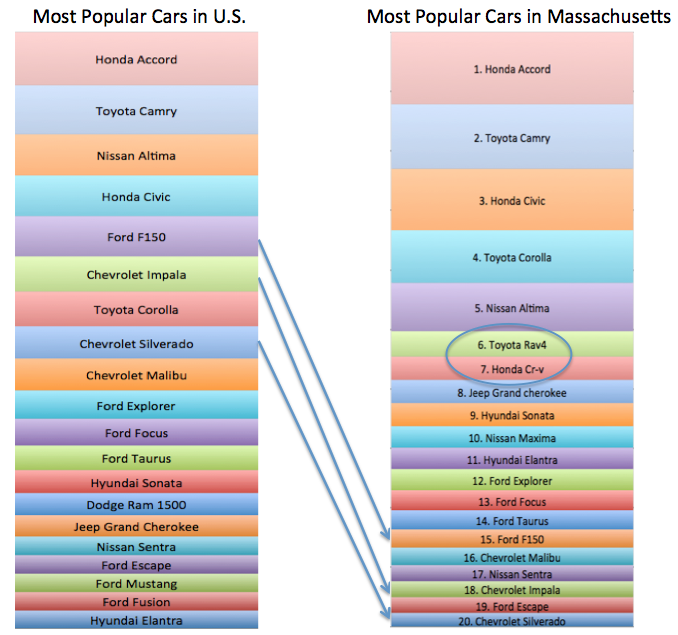 Buying A Car In Massachusetts Taxes