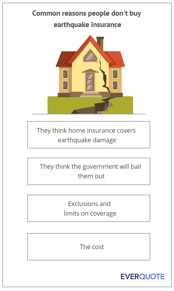 Reasons people don't buy earthquake insurance