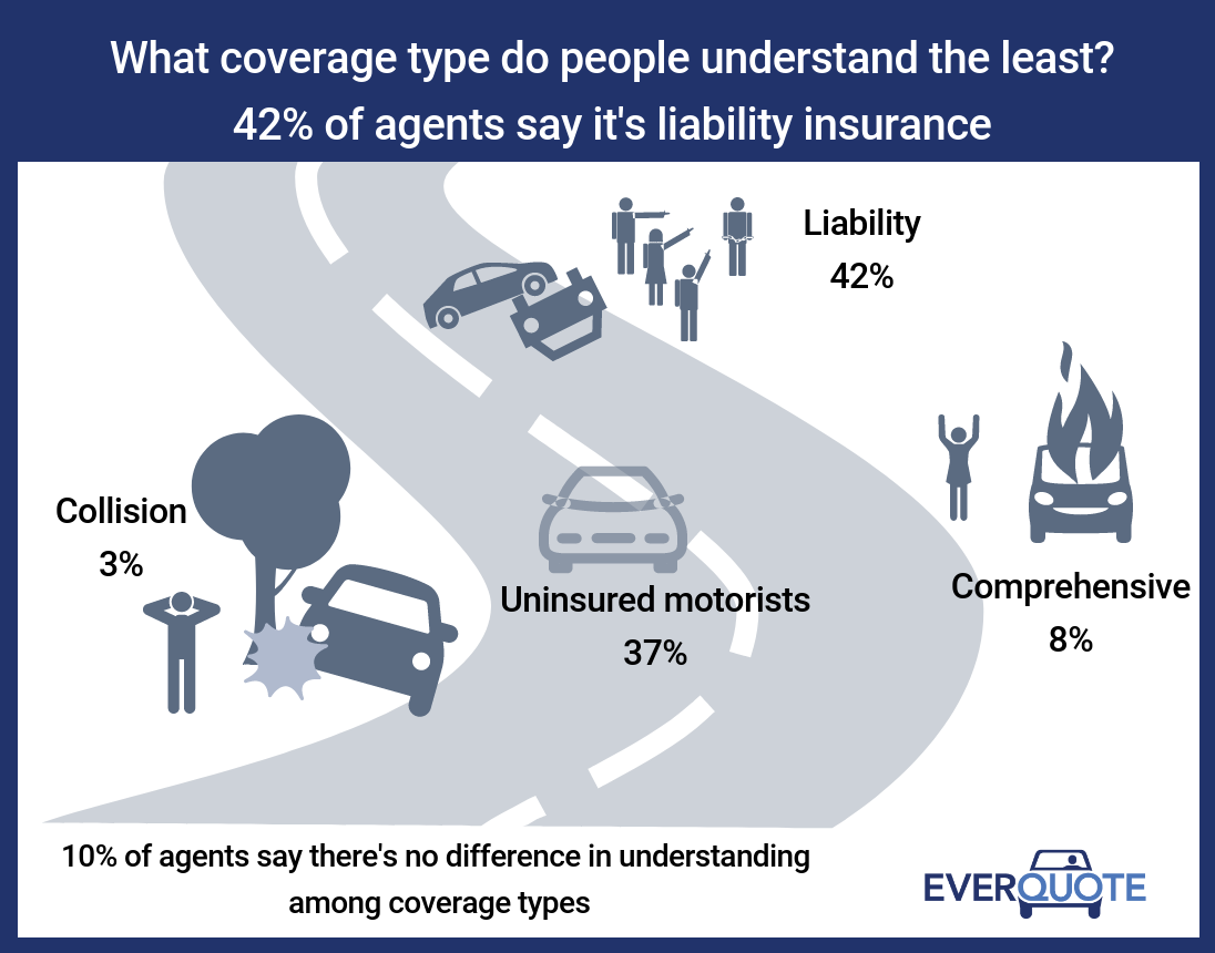 Car insurance coverage understood the least