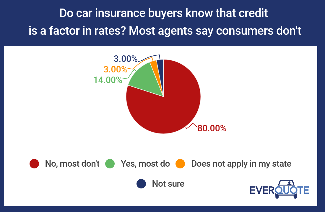 Do consumers know that credit is a factor in car insurance rates?
