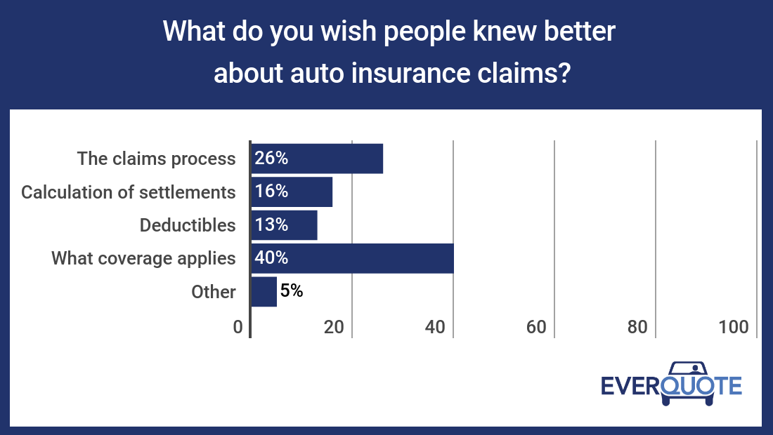 What agents wish people knew about insurance claims