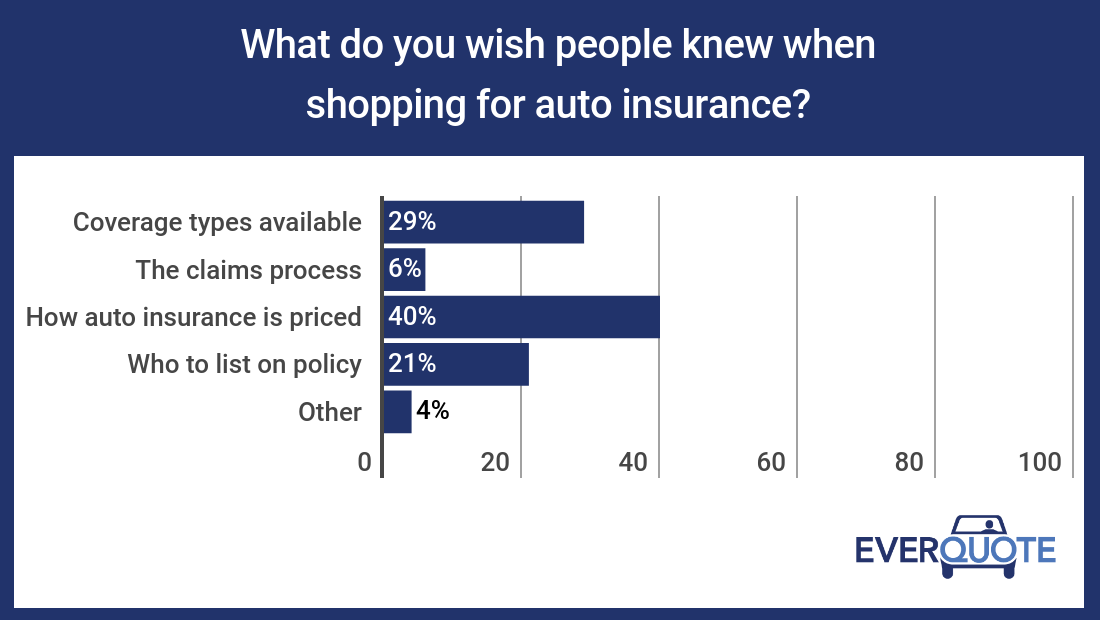 What auto insurance agents wish people knew when shopping for car insurance