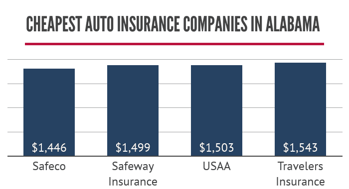Cheapest auto insurance companies in Alabama