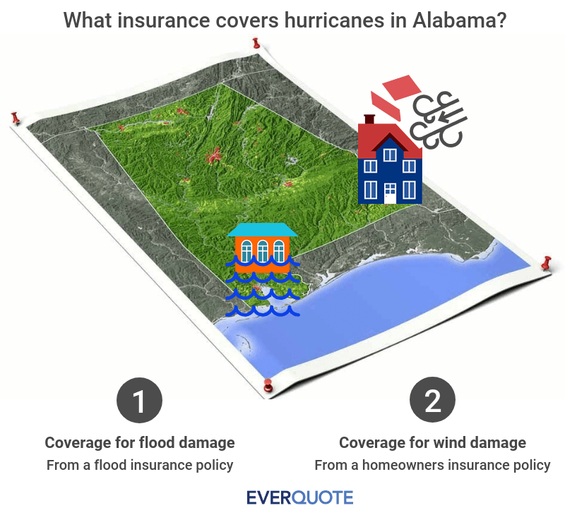 Alabama hurricane insurance