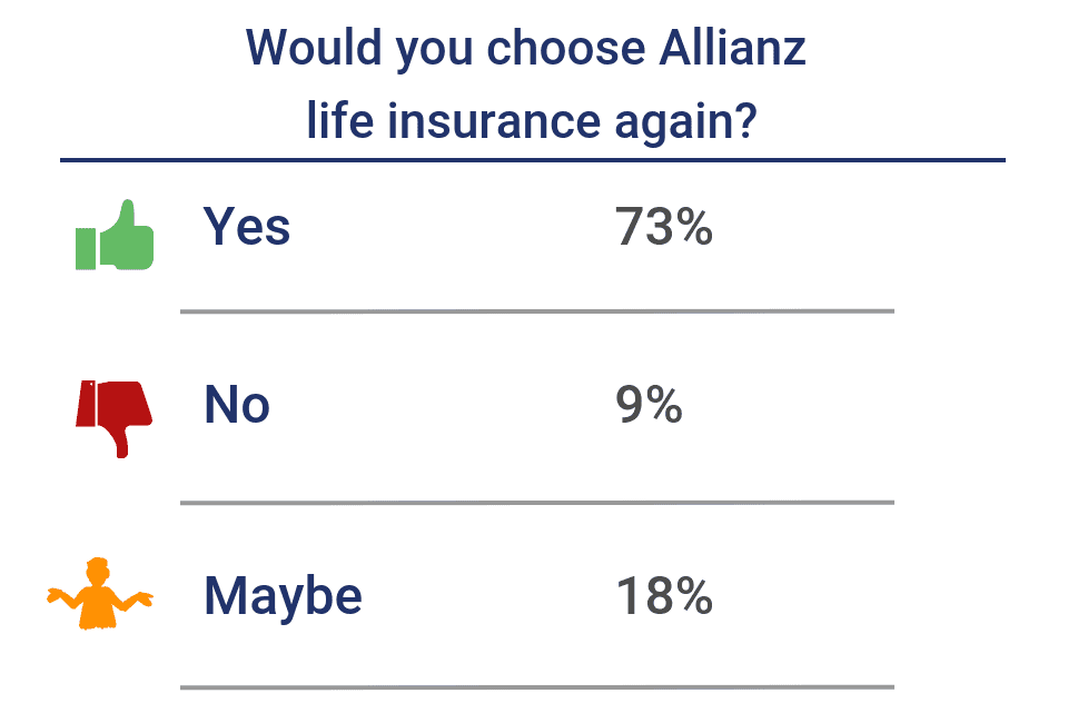 Would you choose Allianz again