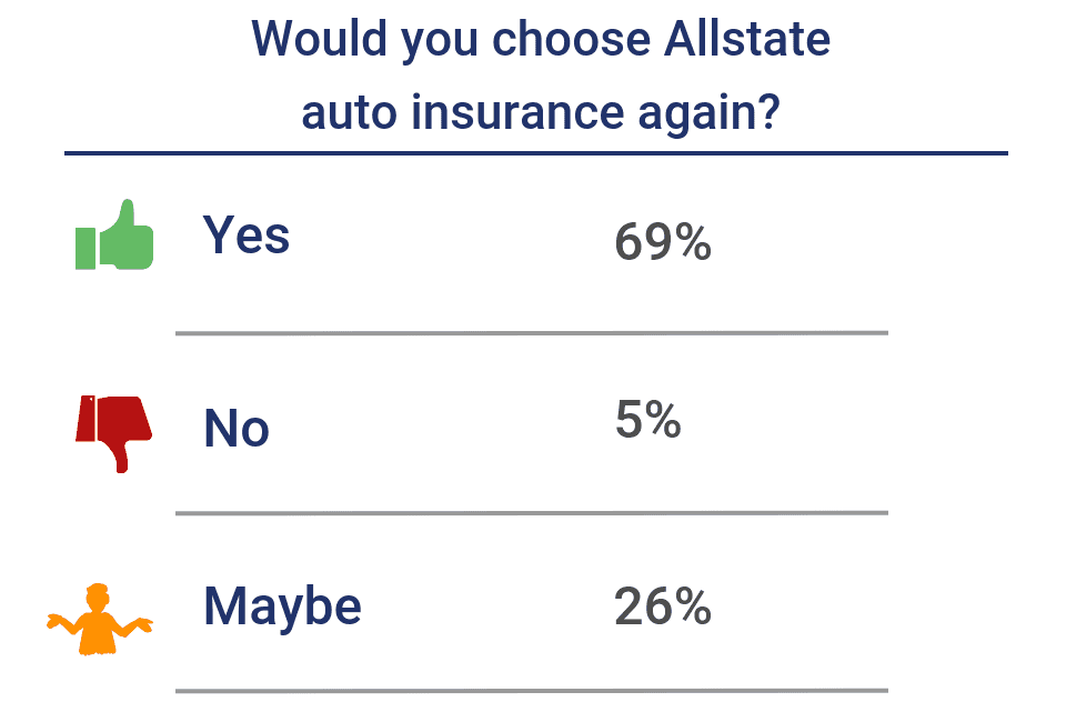 Would you choose the company again for auto insurance?