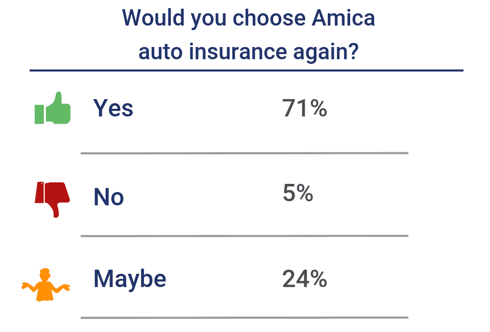 Would you choose Amica auto insurance again?