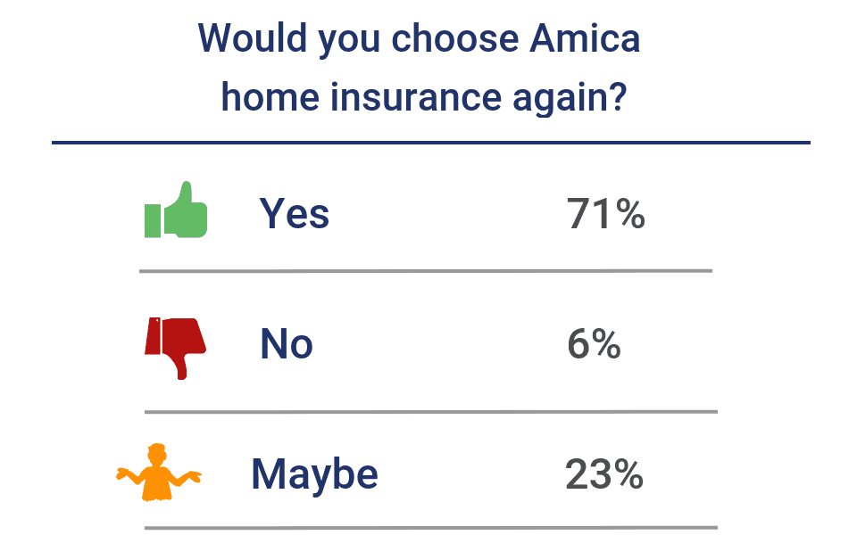 Would you choose Amica home insurance again?