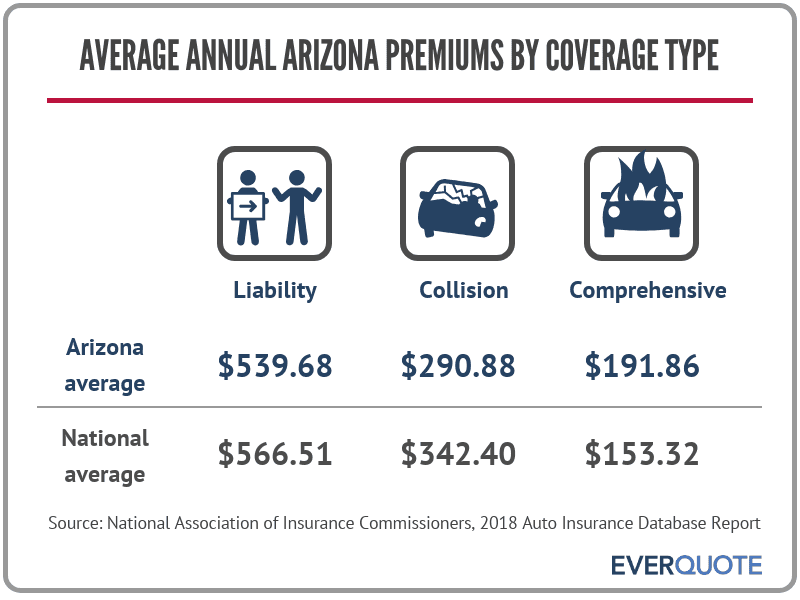 Average auto insurance premiums in Arizona