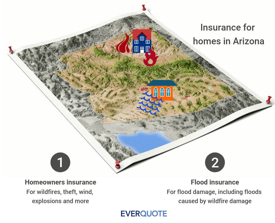 Arizona home insurance