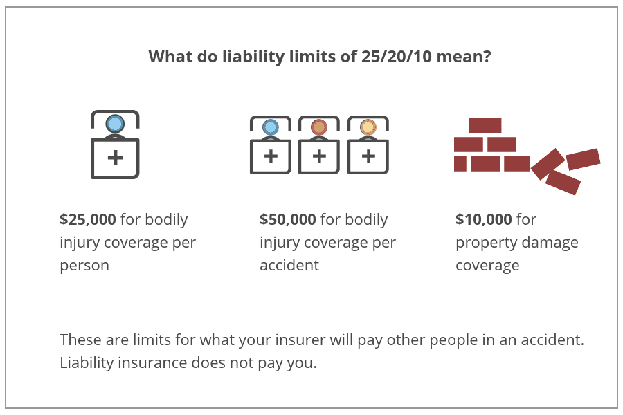 Understanding auto insurance coverage limits
