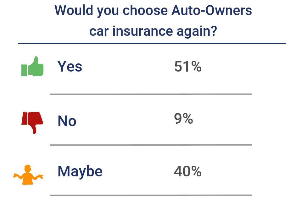 Would you choose Auto-Owners car insurance again?