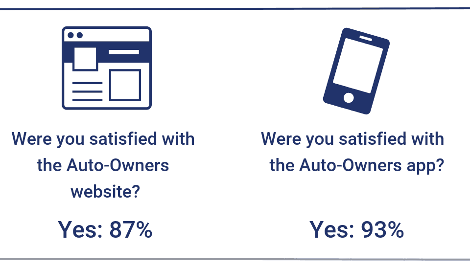 Website and app satisfaction