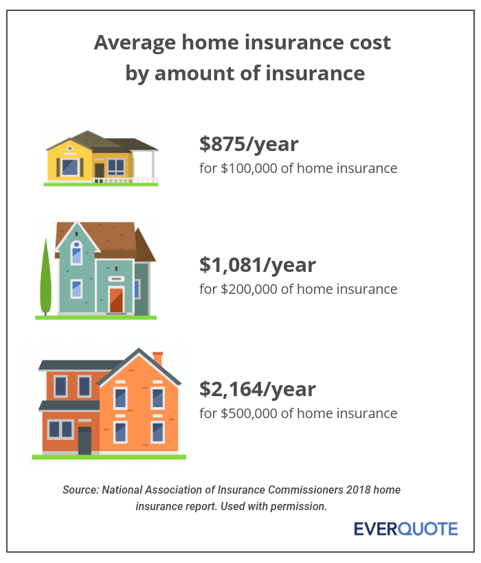 Average home insurance cost examples