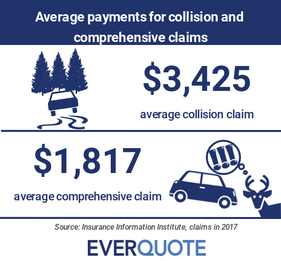 Average collision and comprehensive insurance claim payments