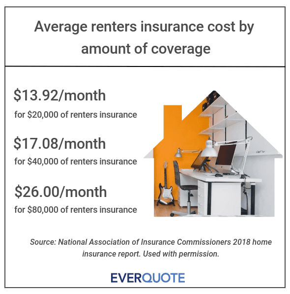 Average renters insurance costs