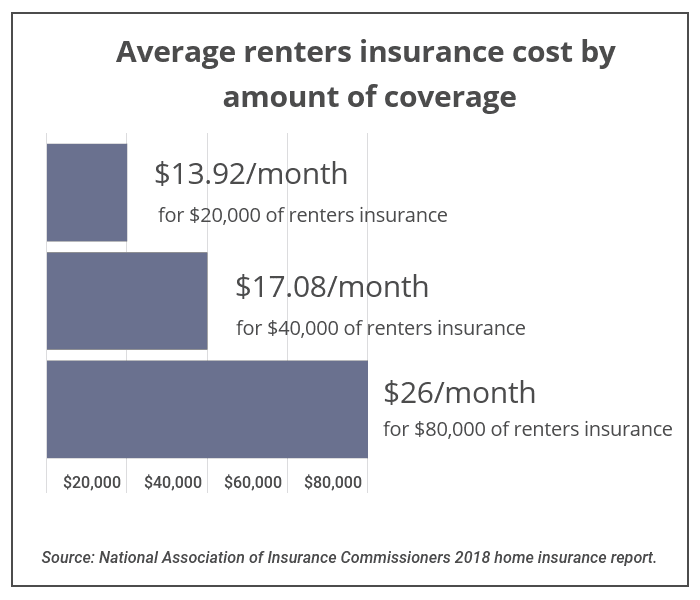 Average cost of renters insurance
