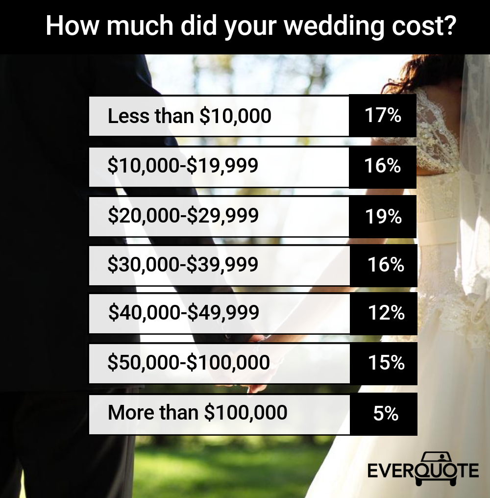 Study: Wedding Costs And Regrets, Couples' Financial