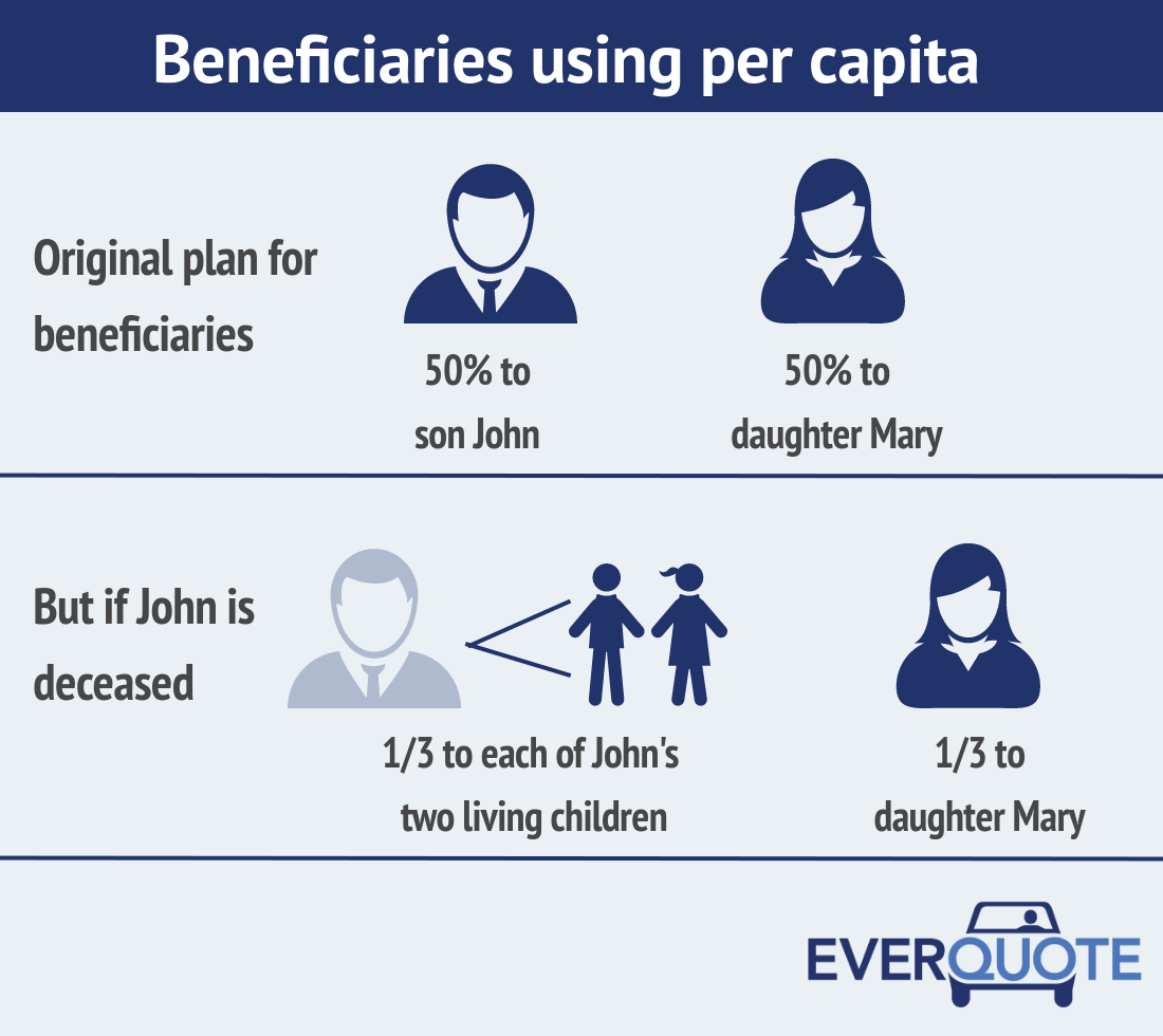 Beneficiaries using per capita
