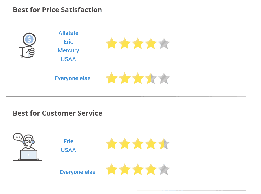 Best for price satisfaction and customer service