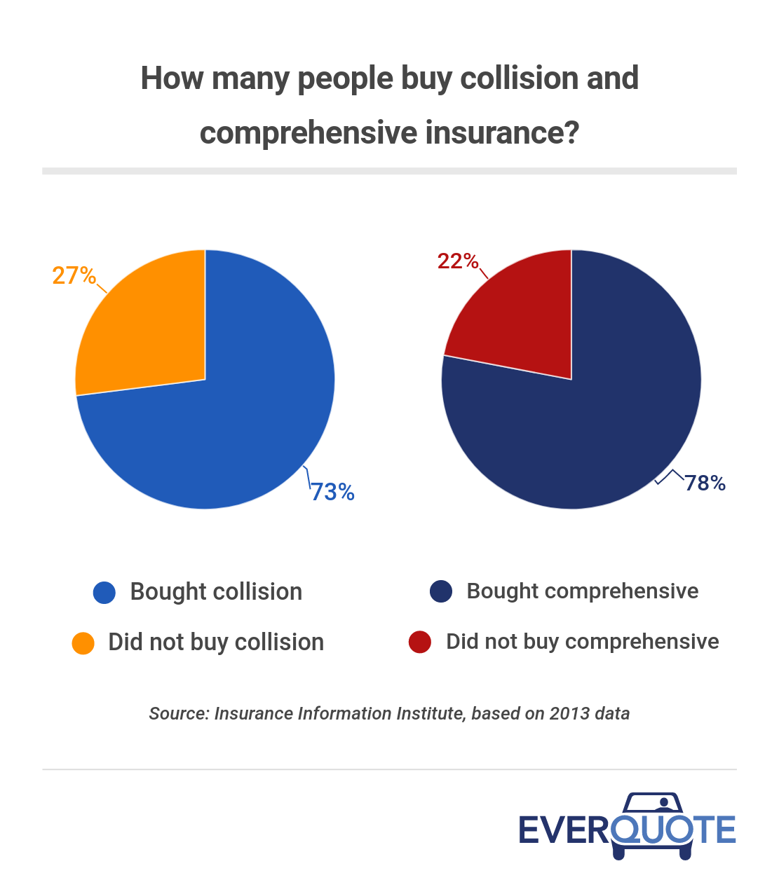How many people buy collision and comprehensive insurance?