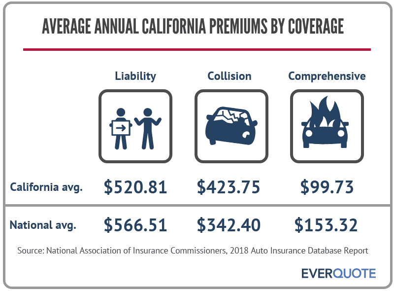 Average premiums in California