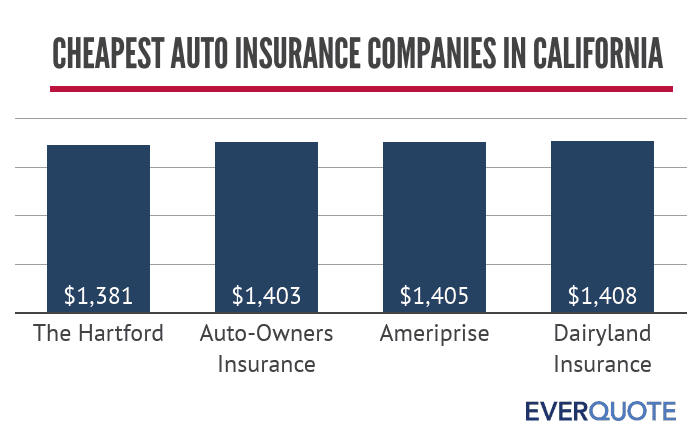 Cheapest auto insurance companies in California