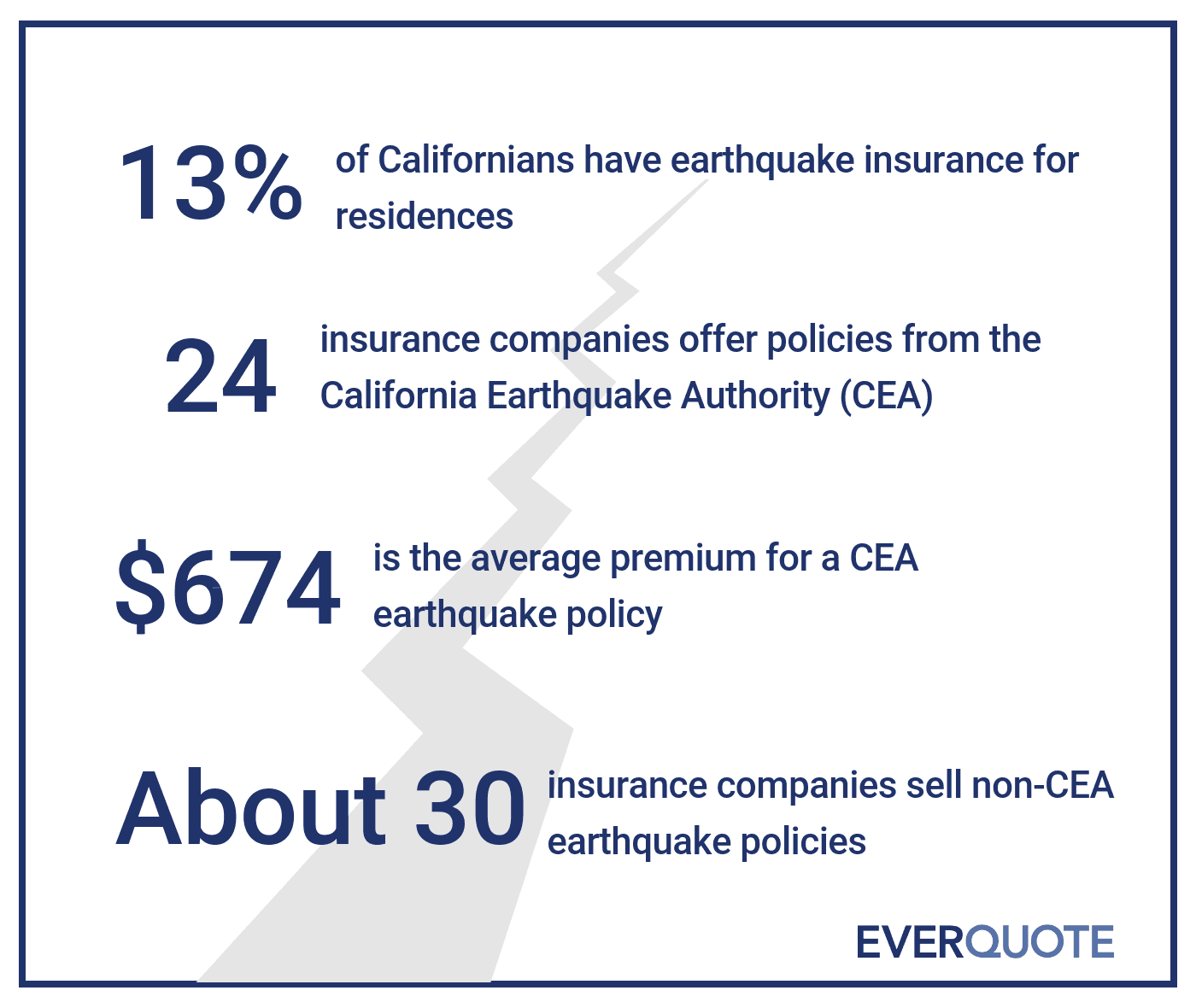 California earthquake insurance stats