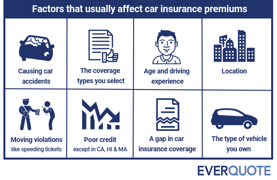 Types Of Car Insurance >> Car Insurance Premium Explained And How To Lower It