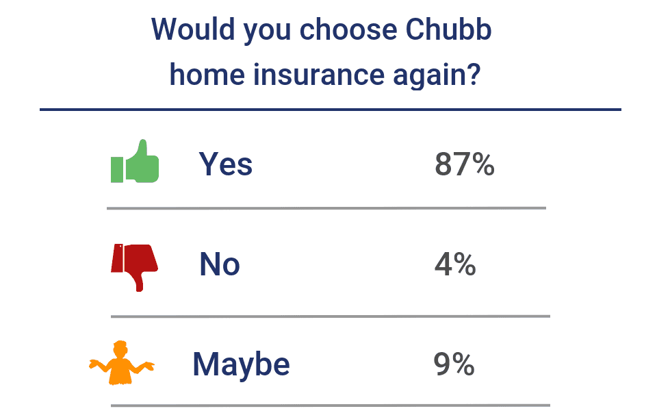Would you choose Chubb home insurance again?