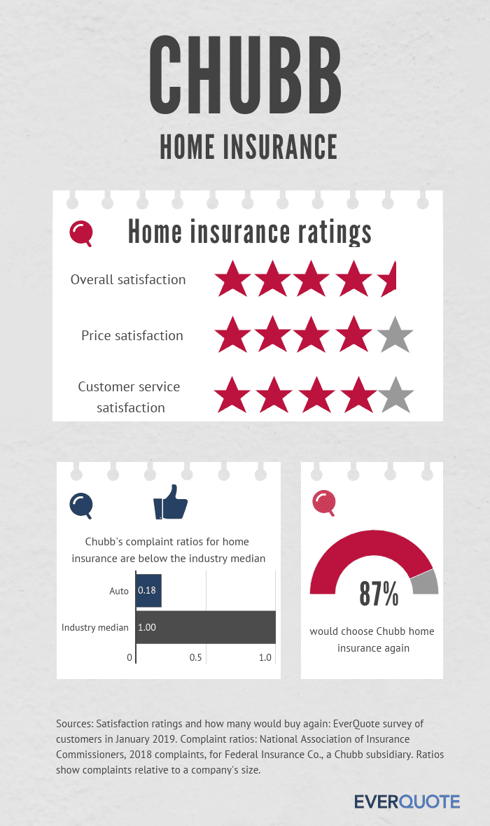Chubb home insurance review summary