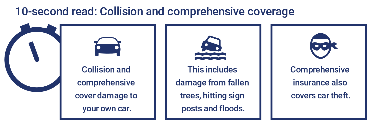Collision and Comprehensive Insurance Explained