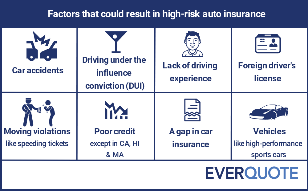 High-risk car insurance factors