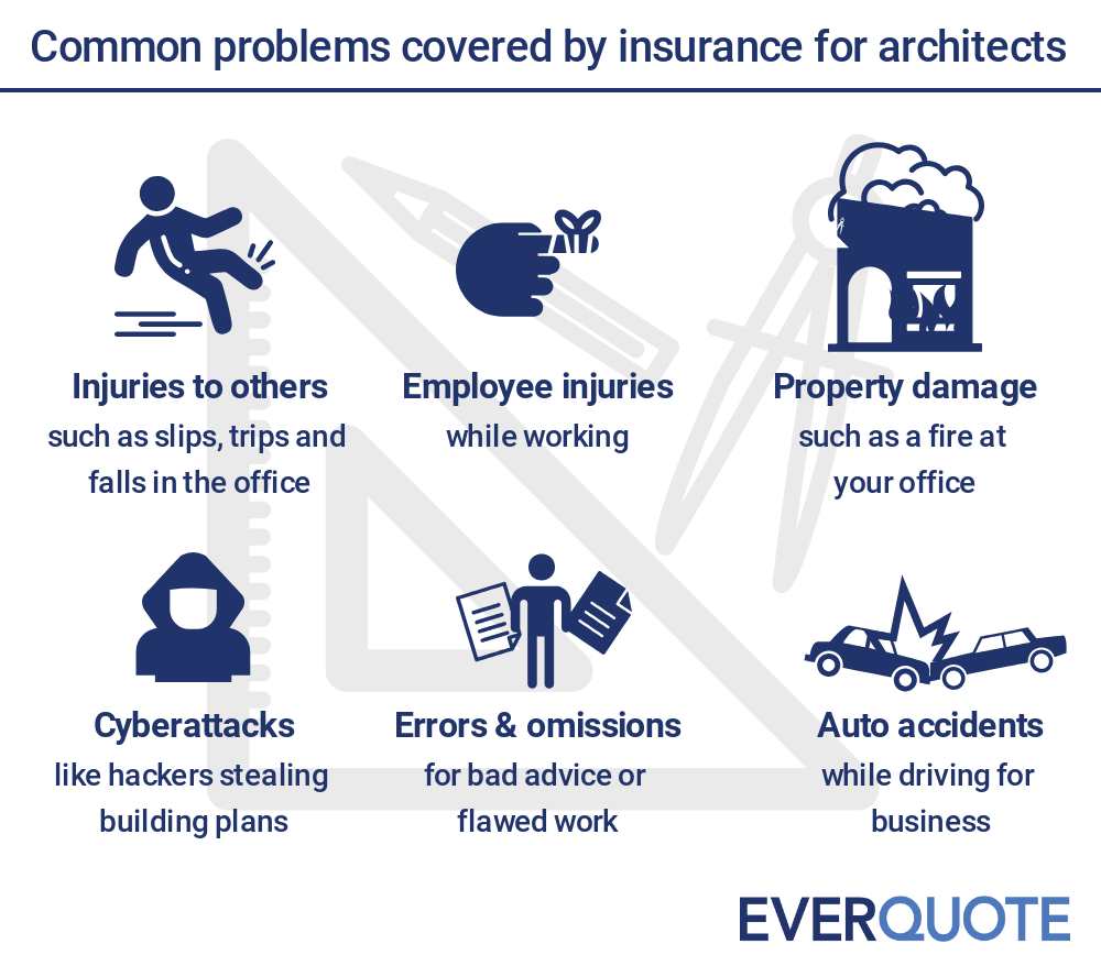 Problems covered by insurance for architects