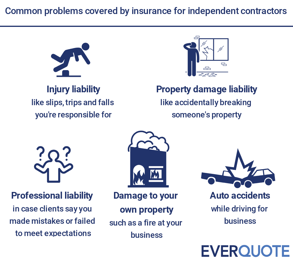 Problems covered by independent contractor insurance
