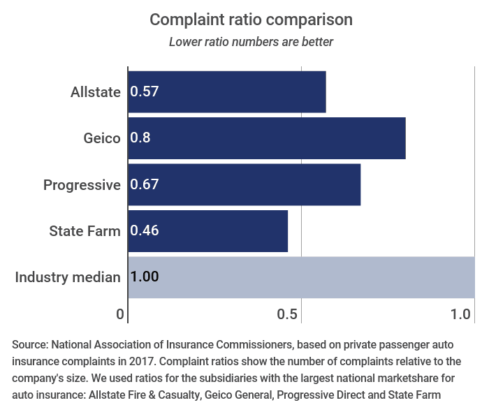 Complaints against Allstate, Geico, Progressive and State Farm