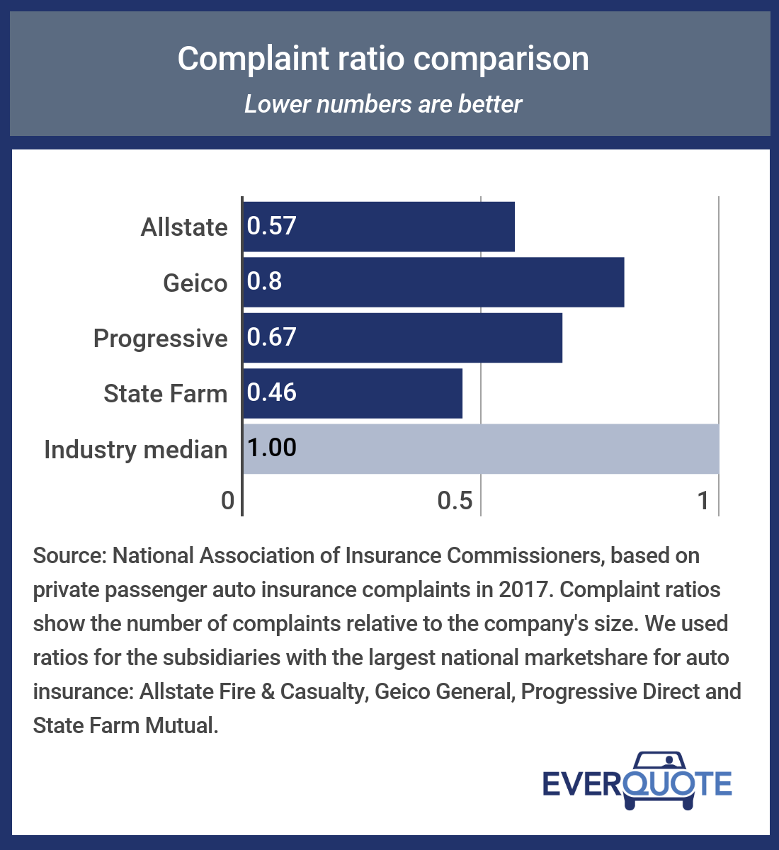 Car Insurance Quotes Comparison: Compare Allstate Vs. Geico Vs. Progressive Vs. State Farm