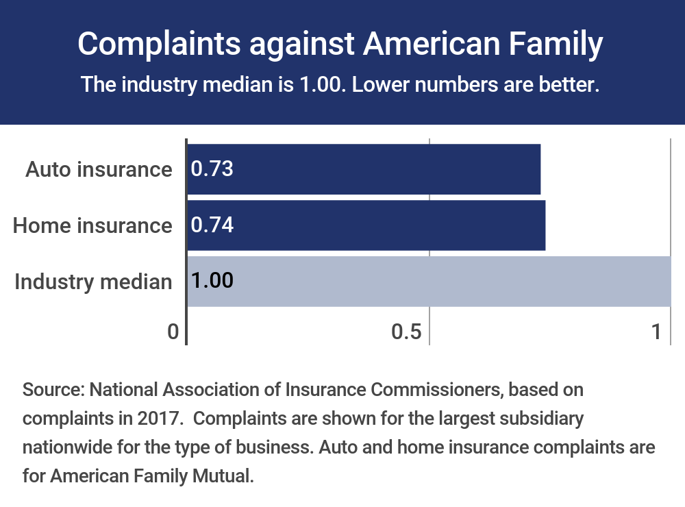 American Family Insurance Complaints