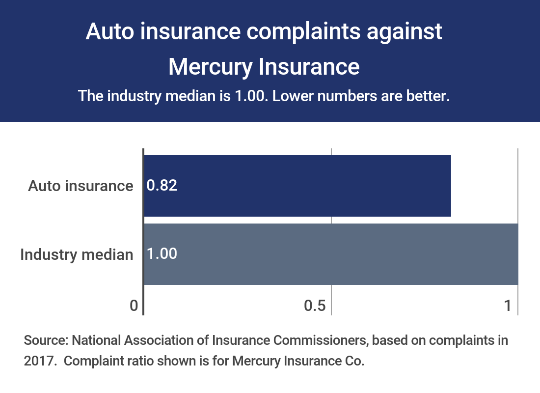 Mercury Insurance complaints