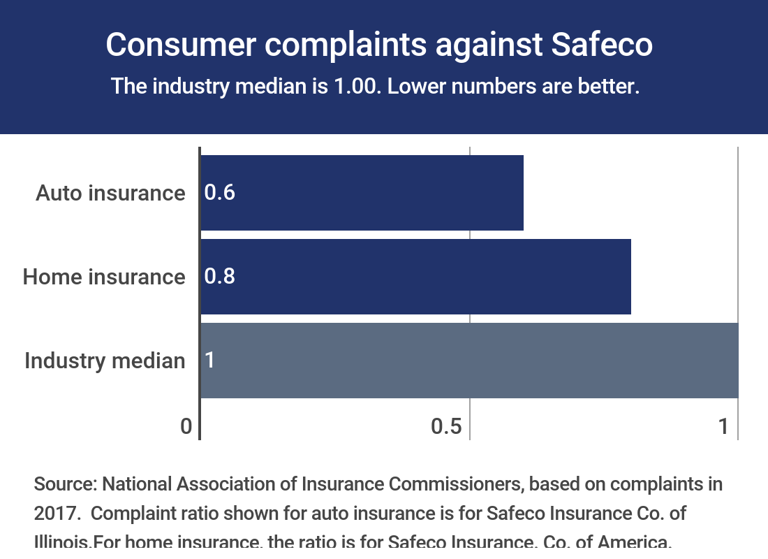 Safeco Insurance complaints