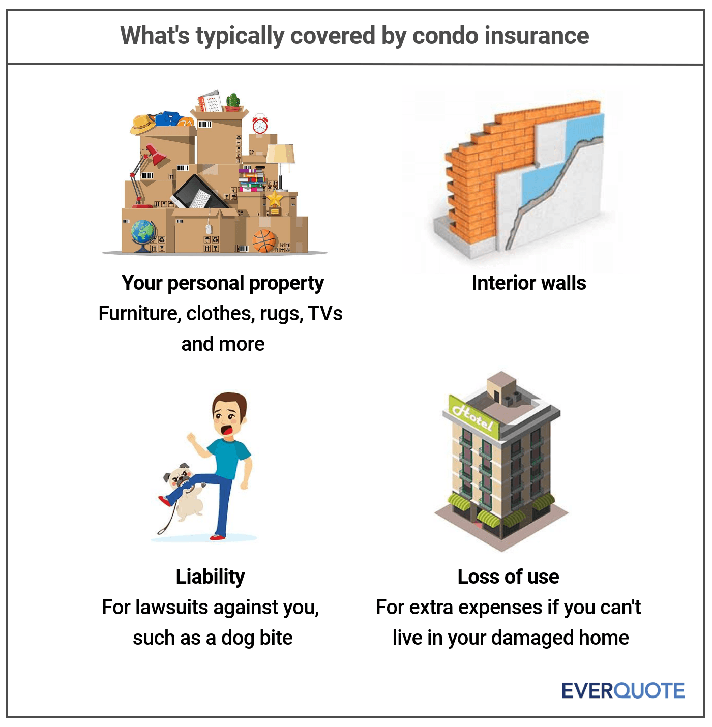 What's covered by condo insurance