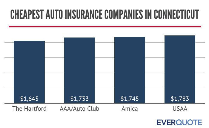 Cheapest auto insurance companies in Connecticut