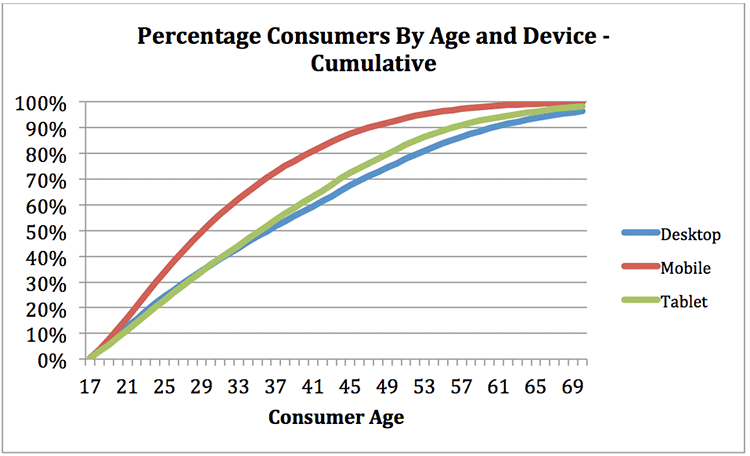 percentage consumers by age and device - cumulative
