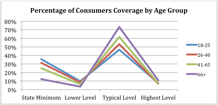 percentage of consumers coverage by age group