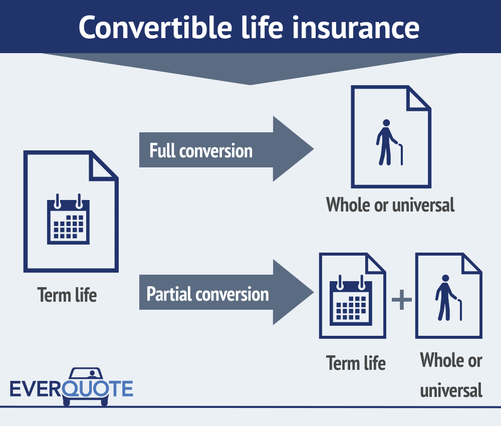 No Physical Life Insurance Quotes: Convertible Life Insurance: Turning Term Into Permanent Life