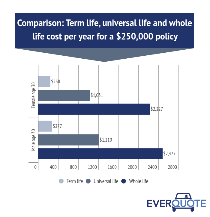 Comparison: Annual cost of term life, universal life and whole life