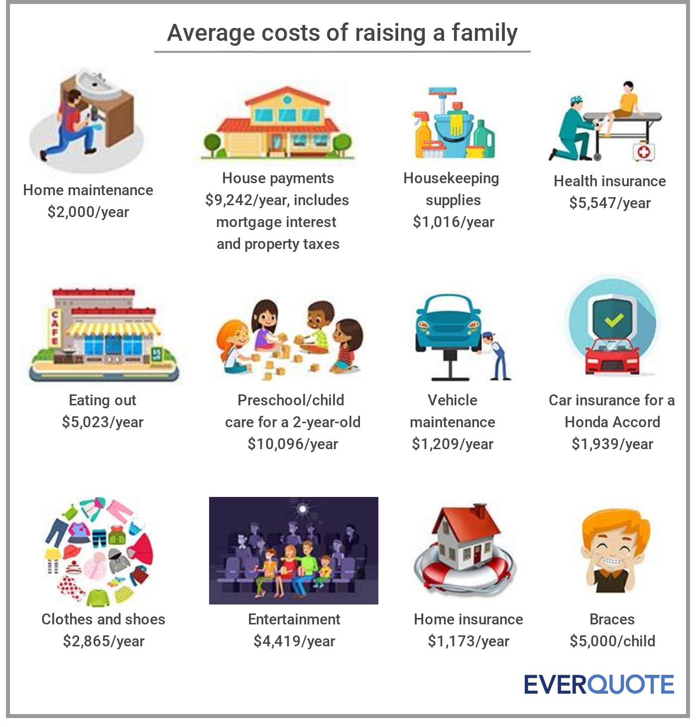 Yearly costs of raising a family